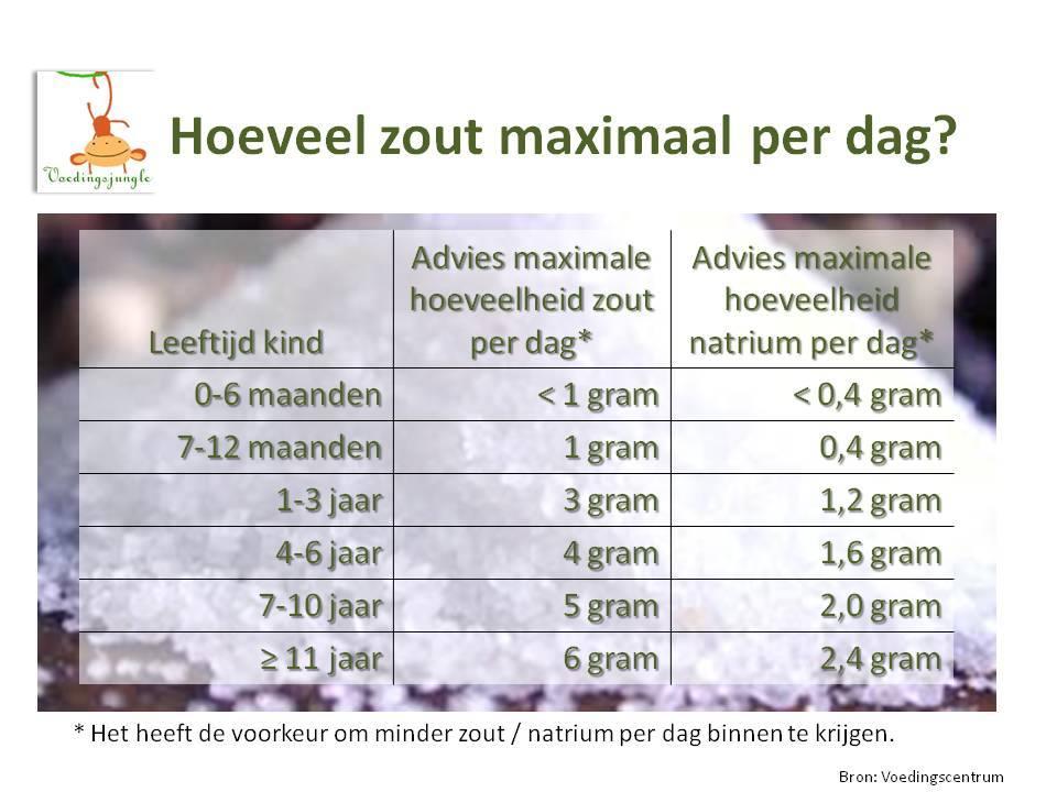hoeveel gram groente per dag kind